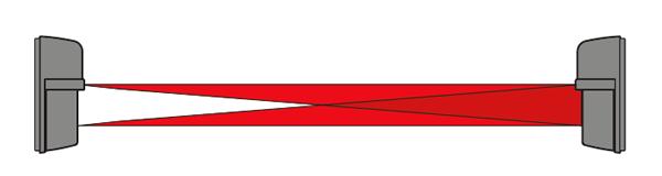 Barreras de infrarrojos de 2 haces - TAKEX