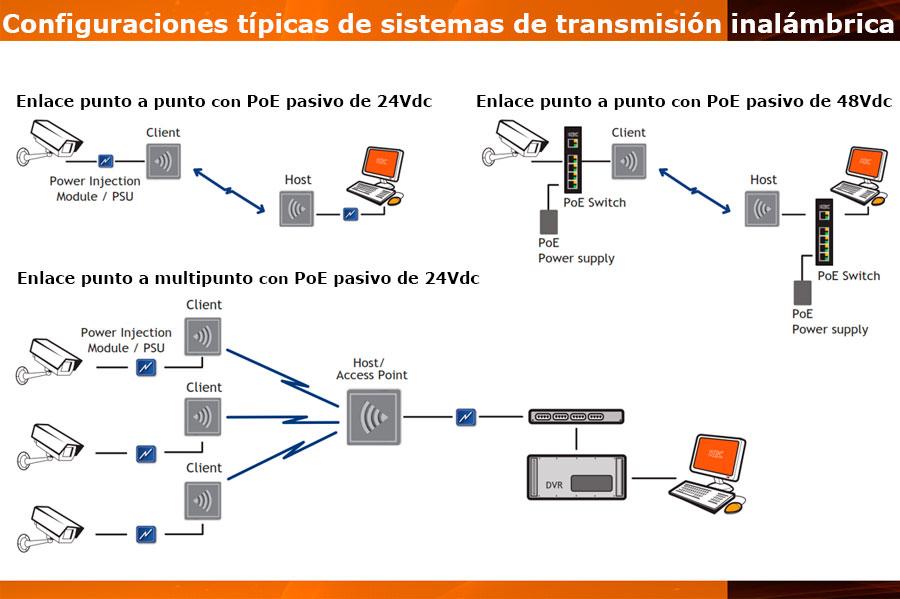 Configuraciones típicas de sistemas de transmisión inalámbrica - KBC Networks