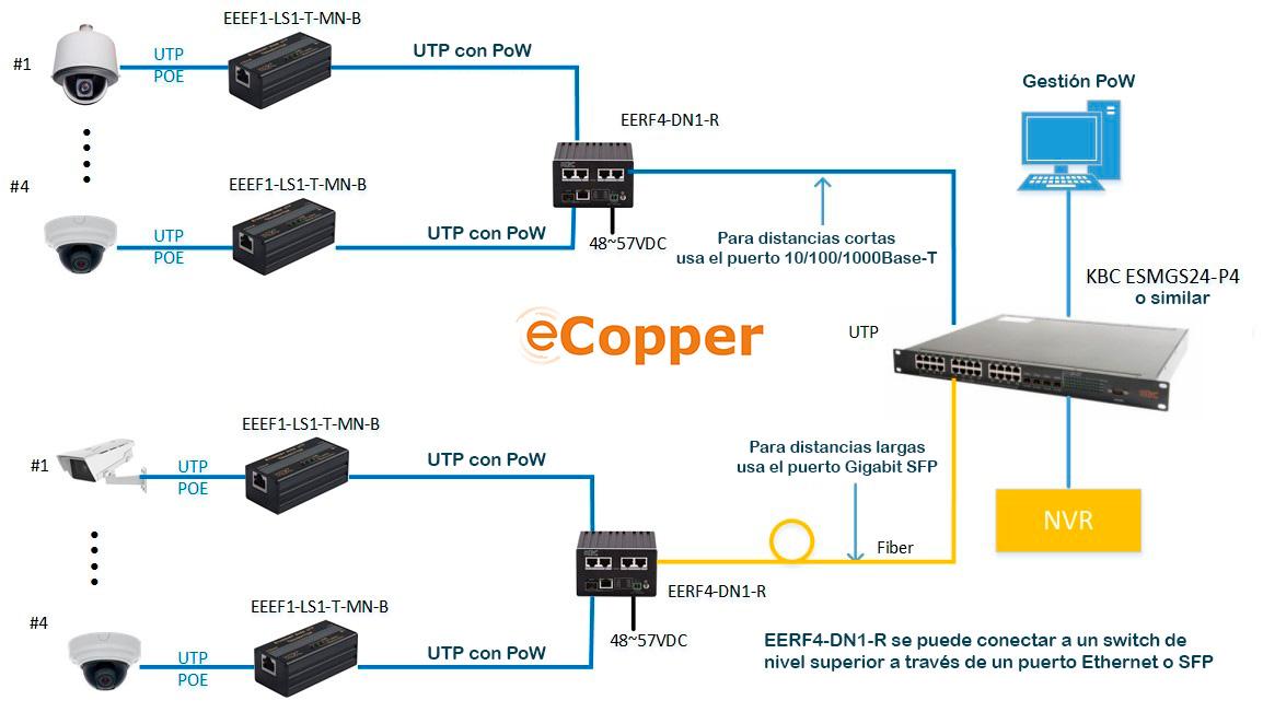 Esquema de aplicación de eCopper - IP PoE sobre cable de cobre o coaxial