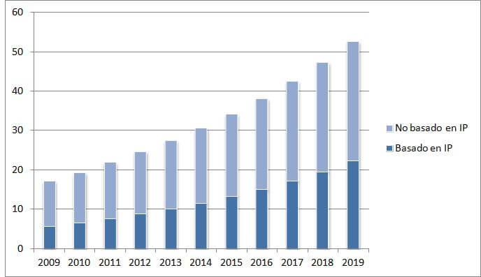la evolución del mercado mundial de videovigilancia por tecnología, desde el año 2009 hasta una estimación del 2019.