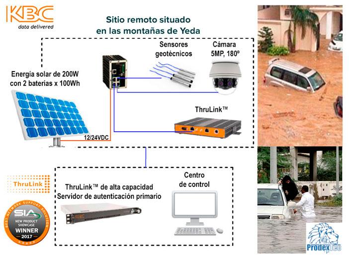 El dispositivo ThruLinkTM  de KBC Networks habilita alertas tempranas de inundaciones en la ciudad de Yeda