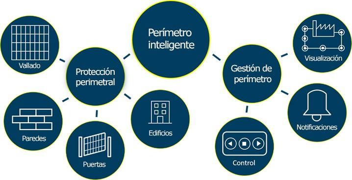 Importante acuerdo comercial en el sector de la protección perimetral entre la empresa Detection Technologies y ProdexTec