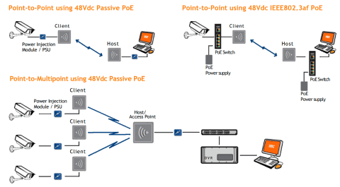 Antena Wireless WES3-AX-CB KBC Networks