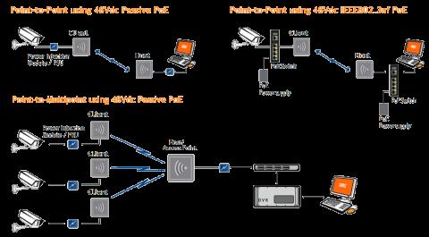 Antenas Wireless Ethernet WES3HTG-KT de la marca KBC