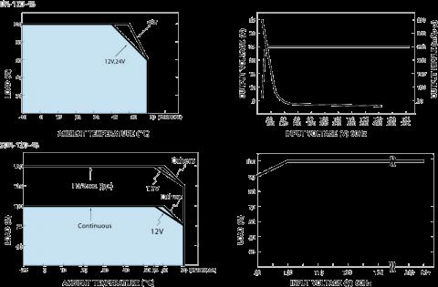 Fuente de Alimentación DR120-48 KBC Networks