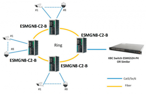 Switch Ethernet ESMGN8-C2-B KBC Networks
