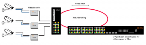 Switch Ethernet ESMGS24-P4-RzS KBC Networks