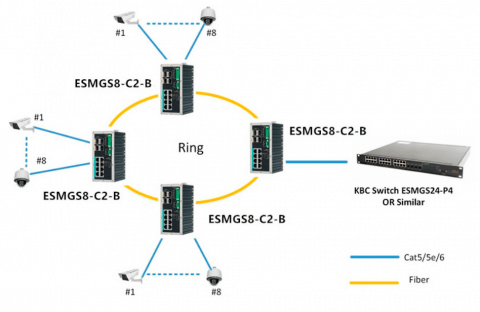 Switch Ethernet ESMGS8-C2-B KBC Networks