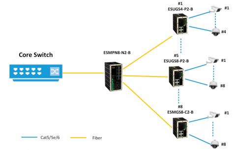 Switch Ethernet ESMPN8-N2-B KBC Networks