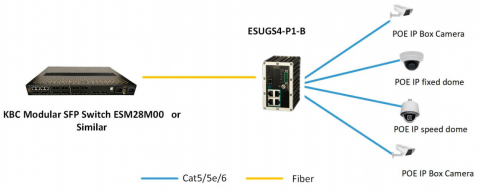 Switch Ethernet ESUGS4-P1-B KBC Networks