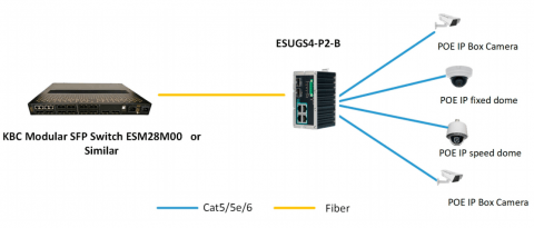 Switch Ethernet ESUGS4-P2-B KBC Networks