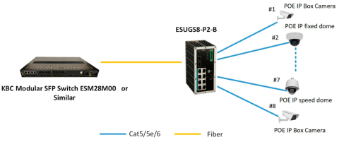 Switch Ethernet ESUGS8-P2-B KBC Networks