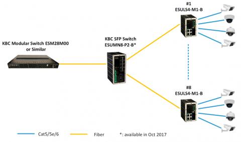 Switch Ethernet ESULS4-M1-B KBC Networks