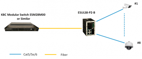 Switch Ethernet ESULS8-P2-B KBC Networks