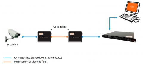 Conversor de Medios  MCCG1-S2-xyz KBC Networks