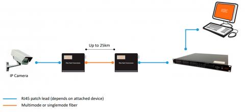 Conversor de Medios LAN MCCL1-S1A-xyz KBC Networks