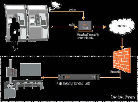 Hardware VPN de Thrulink THLK-SP-BO-AG-xz KBC Networks