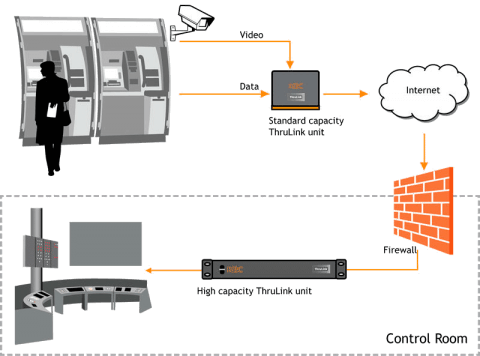 Hardware VPN de Thrulink THLK-SC-OO-AN-xz KBC Networks