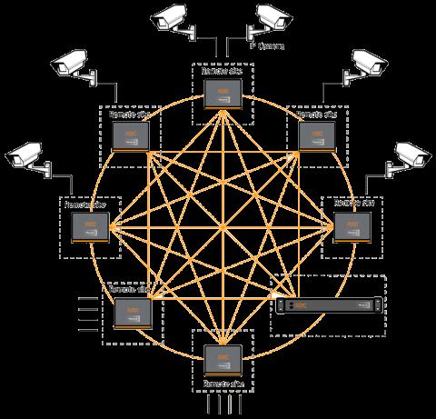 Hardware VPN de Thrulink THLK-SC-BO-AG-xz KBC Networks