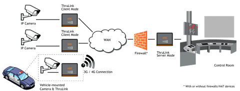 Hardware VPN de Thrulink THLK-SP-OO-AN-xz KBC Networks
