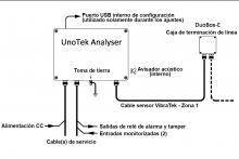 Configuración típica de UnoTek Analyser - Detection Technologies