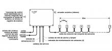 Configuración típica de VibraFon Net Analyser - Detection Technologies