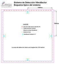 Configuración típica de VibraSector Analyser - Detection Technologies