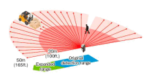 Grafica de datos del detector de escaneo RLS-3060SH de REDSCAN