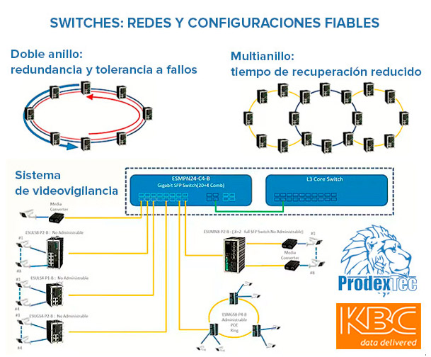 Switches induatriales de la marca KBC Networks