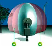 FSTD combina dos tipos de tecnologías, por un lado, el análisis dinámico (o fuzzy logic) y la discriminación objetiva para poder adaptar el lóbulo de protección al perímetro en el que se encuentran instaladas las barreras.