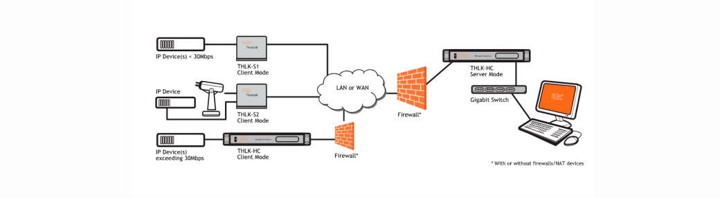 ThruLink™, el dispositivo hardware para redes privadas virtuales (VPN), de KBC Networks